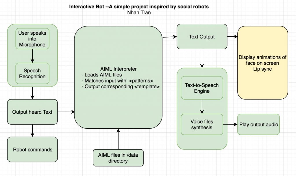 Simple Interactive Bot (Inspired by Social Robots) | Nhan Tran