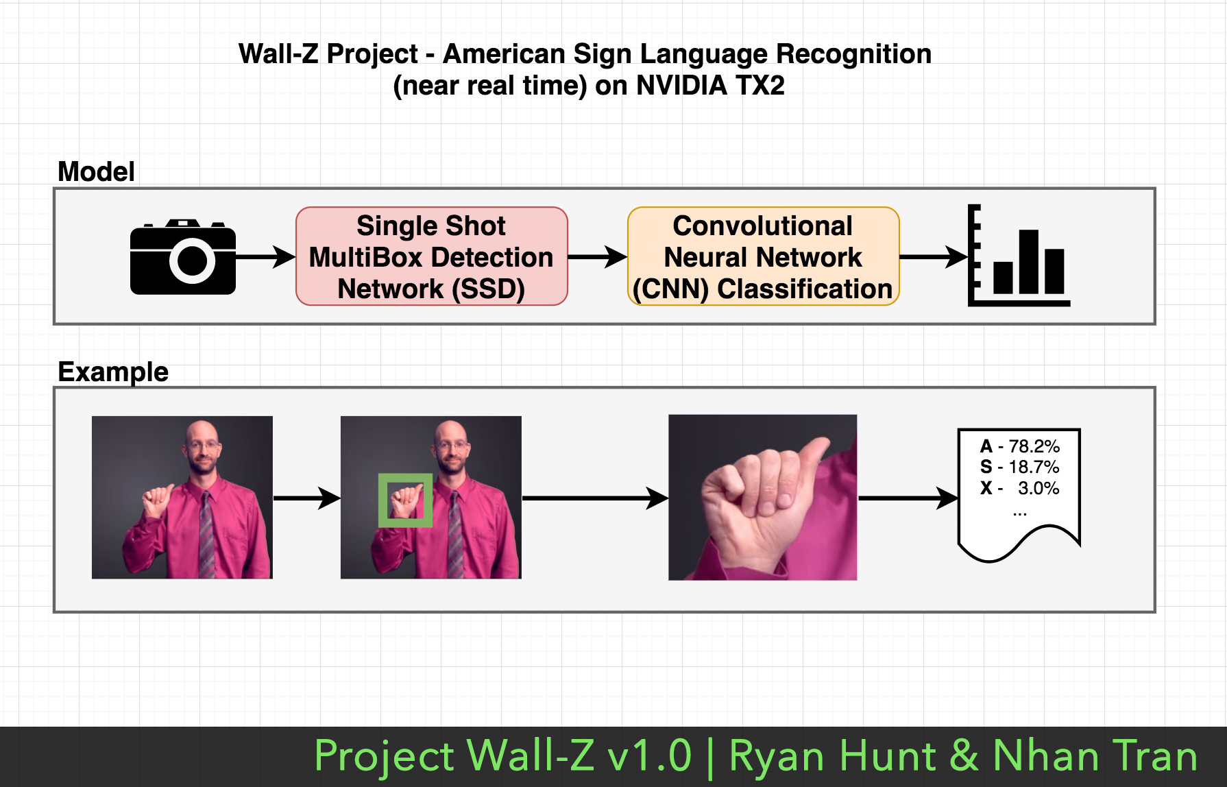 Wall – Z the Robot v 1 0   Capable of VR and ASL   NVIDIA